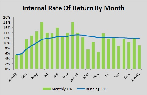 Lending Club - Internal Rate of Return by Month - Jan 2015