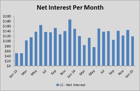 Lending Club - Net Interest Per Month - Jan 2015