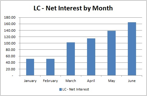 Lending Club - Net Interest by Month - June 2013