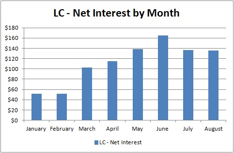 Lending Club - Net Interest by Month - August 2013
