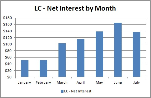 Lending Club - Net Interest by Month - July 2013