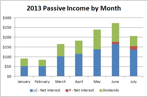 Passive Income by Month - July 2013