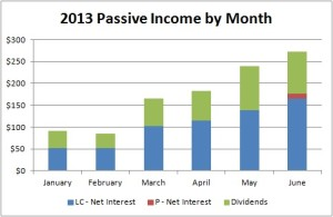 Passive Income by Month - June 2013