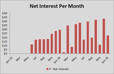 Prosper - Net Interest Per Month - Jan 2015