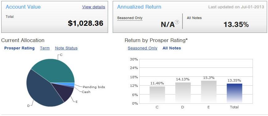 Prosper Taxable - Main Screen - July 2013