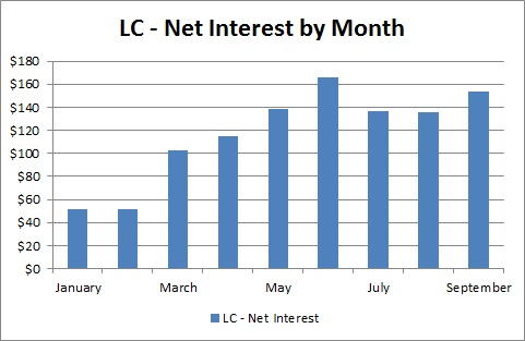 Lending Club - Net Interest by Month - September 2013