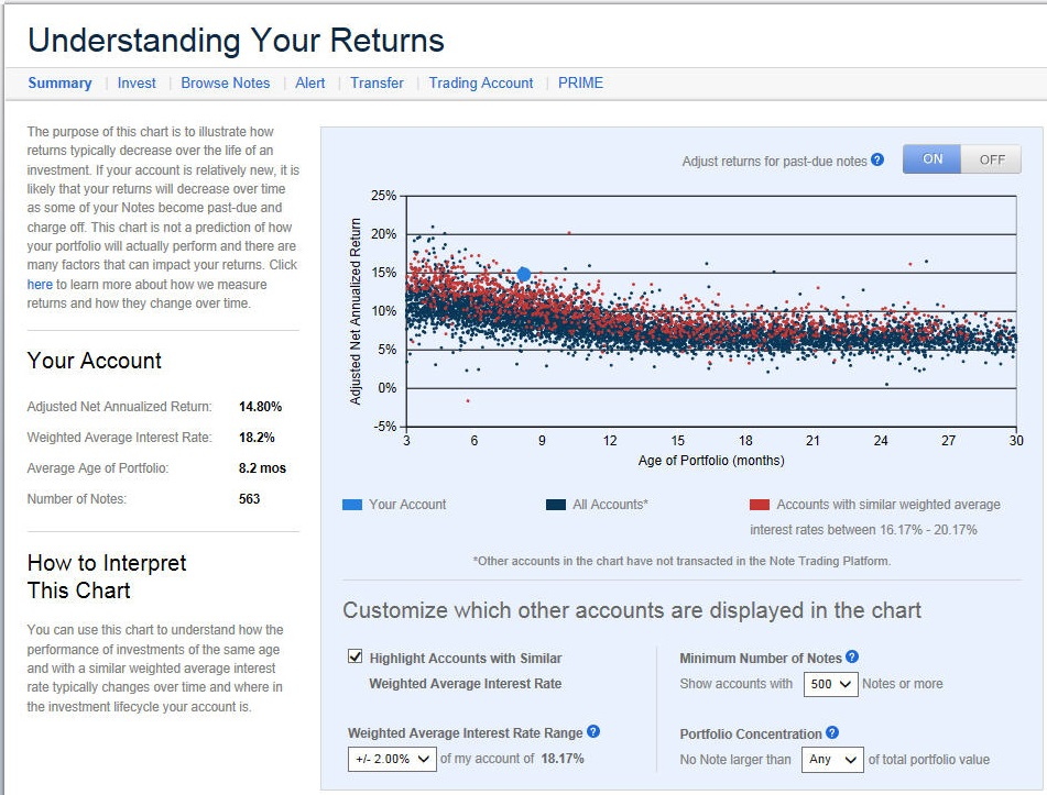 Lending Club – Adding Investor Comparisons and Pushing PRIME