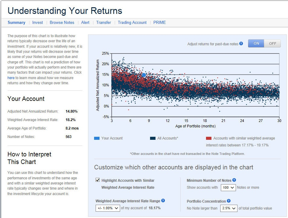 Lending Club - Understanding Your Returns - Adjusted