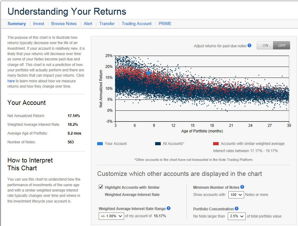 Lending Club - Understanding Your Returns - Unadjusted