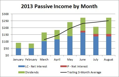 Passive Income by Month - August 2013