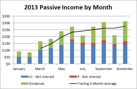 2013 Passive Income by Month - November
