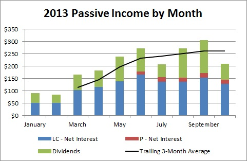 2013 Passive Income by Month - October
