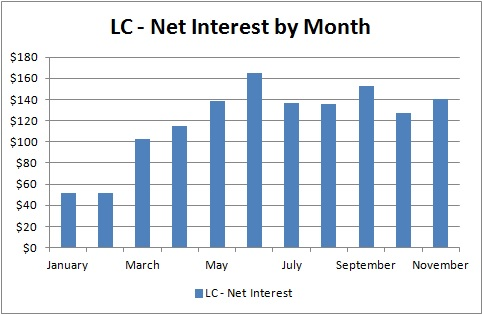 Lending Club - Net Interest by Month - November 2013