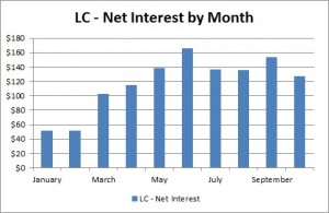 Lending Club - Net Interest by Month - October 2013