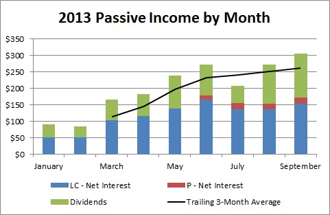 Passive Income by Month - September 2013