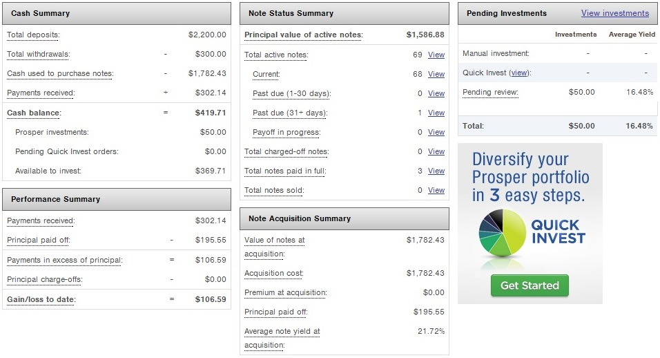 Prosper Marketplace - Details Screen - November 2013