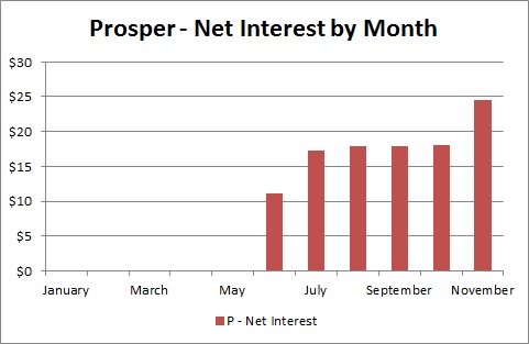 Prosper Marketplace - Net Interest by Month - November 2013