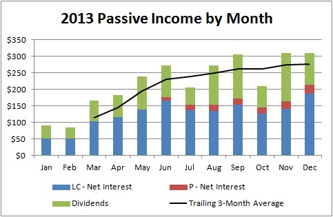 2013 Passive Income by Month - December