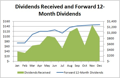 Dividends Received and Forward 12-Month Dividends - December 2013