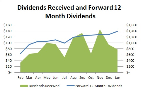 Dividends Received and Forward 12-Month Dividends - January 2014