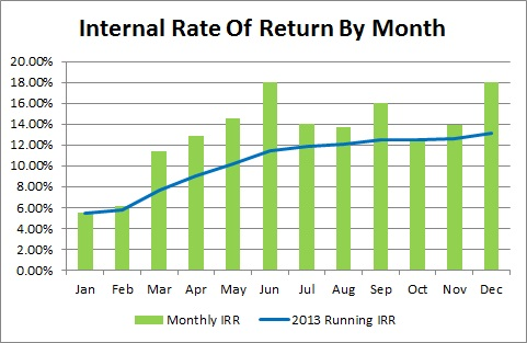 Lending Club - 2013 Internal Rate Of Return By Month