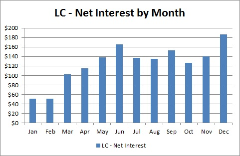 Lending Club - Net Interest by Month - December 2013