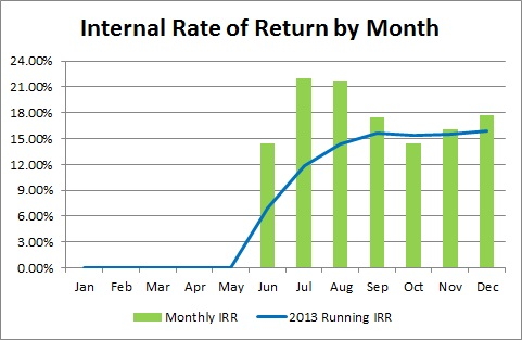Prosper Marketplace - 2013 Internal Rate Of Return By Month