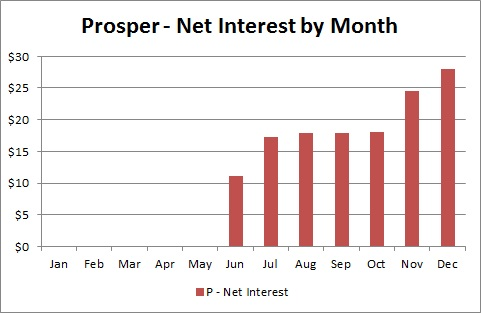 Prosper Marketplace - Net Interest by Month - December 2013