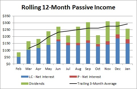 Rolling 12-Month Passive Income - January 2014