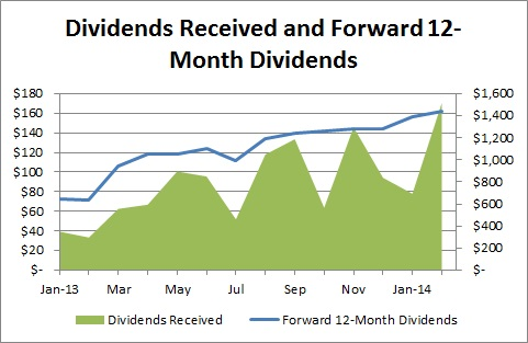 Goal Setting - Forward 12-Month Dividends - Dividends Received and Forward 12-Month Dividends