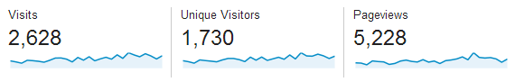 Passive Income and Pageviews - February 2014 Blog Pageviews