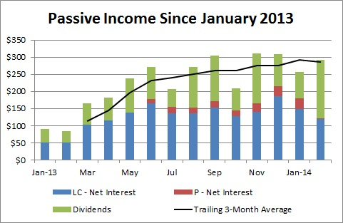 Passive Income and Pageviews - Passive Income Since January 2013 - February 2014