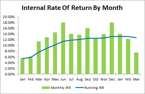 Lending Club - Internal Rate of Return by Month - 2014 First Quarter Update