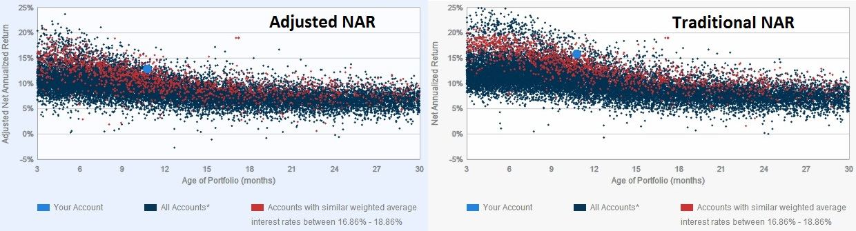 Lending Club - Investor NAR Comparison - 2014 First Quarter Update
