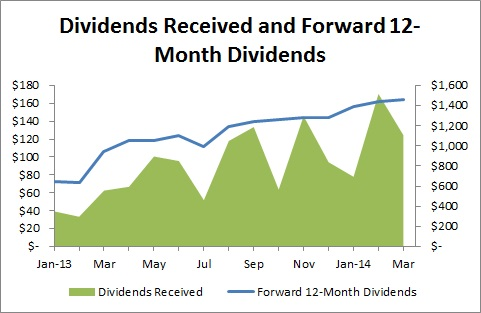 Passive Income and Pageviews - March 2014 - Dividends Received and Foward 12-Month Dividends