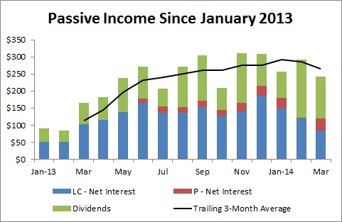 Passive Income and Pageviews - Passive Income Since January 2013 - March 2014