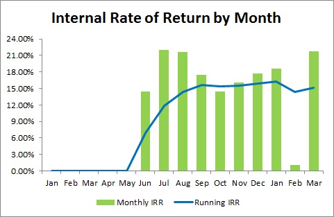 Prosper Marketplace - Internal Rate of Return by Month - 2014 First Quarter Update