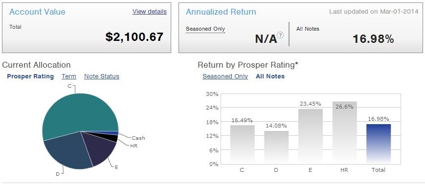 Prosper Marketplace - Main Screen - 2014 First Quarter Update