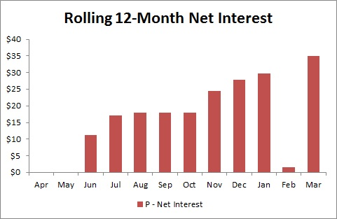 Prosper Marketplace - Rolling 12-Month Net Interest - 2014 First Quarter Update