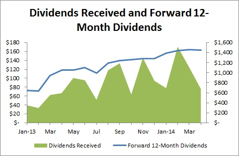 Passive Income and Pageviews - April 2014 - Dividends Received and Foward 12-Month Dividends