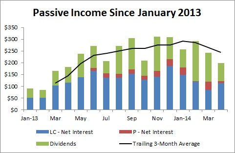 Passive Income and Pageviews - Passive Income Since January 2013 - April 2014