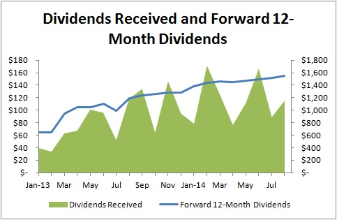 Passive Income and Pageviews - August 2014 - Dividends Received and Foward 12-Month Dividends