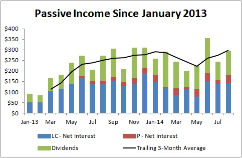 Passive Income and Pageviews - August 2014 - Passive Income since January 2013