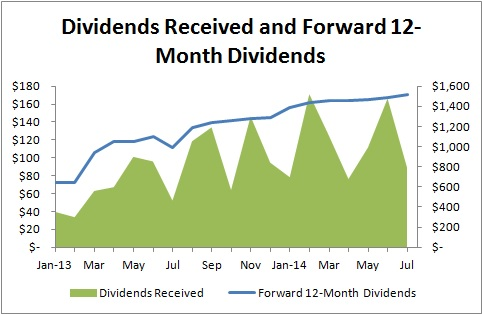 Rapid Fire Passive Income Updates - Dividends Received and Foward 12-Month Dividends
