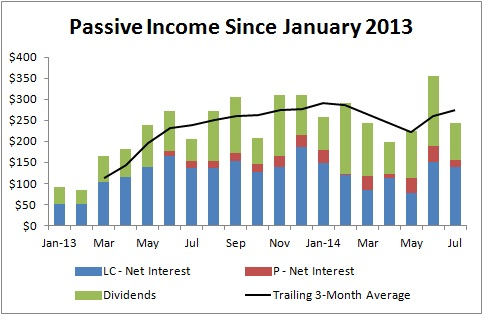 Rapid Fire Passive Income Updates - Passive Income Since January 2013