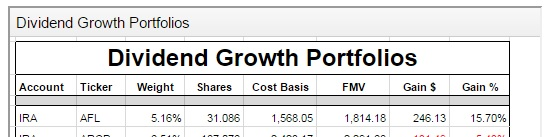 Dividend Growth Portfolio - Tab One Positions Weights and Values