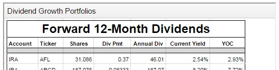 Dividend Growth Portfolio - Tab Two Dividend Pmt Annual Dividend Current Yield and YOC