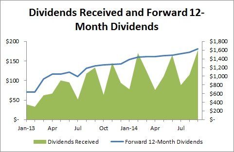 Passive Income and Pageviews - September 2014 - Dividends Received and Foward 12-Month Dividends