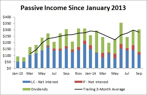 Passive Income and Pageviews - September 2014 - Passive Income since January 2013