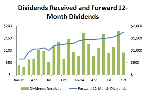 Passive Income and Pageviews - October 2014 - Dividends Received and 12-Month Forward Dividends